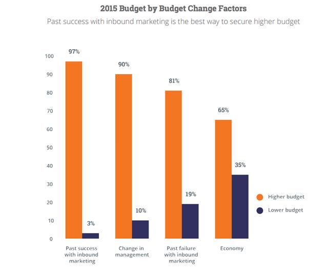 Hoger budget