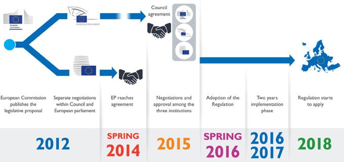 GDPR tijdslijn van 2012 tot 2018