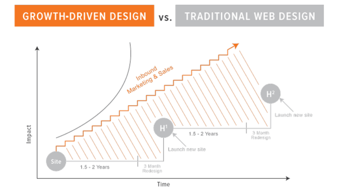 Growth Driven design vs Traditioneel webdesign