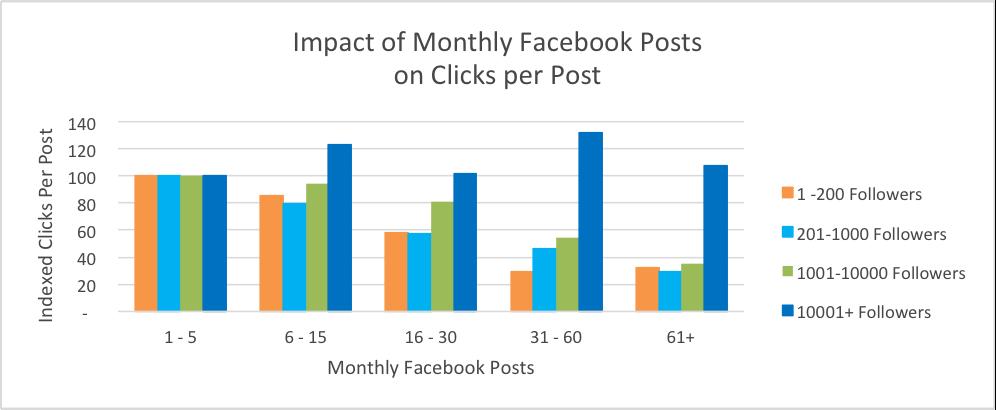 Impact maandelijkse Facebook posts op organische kliks