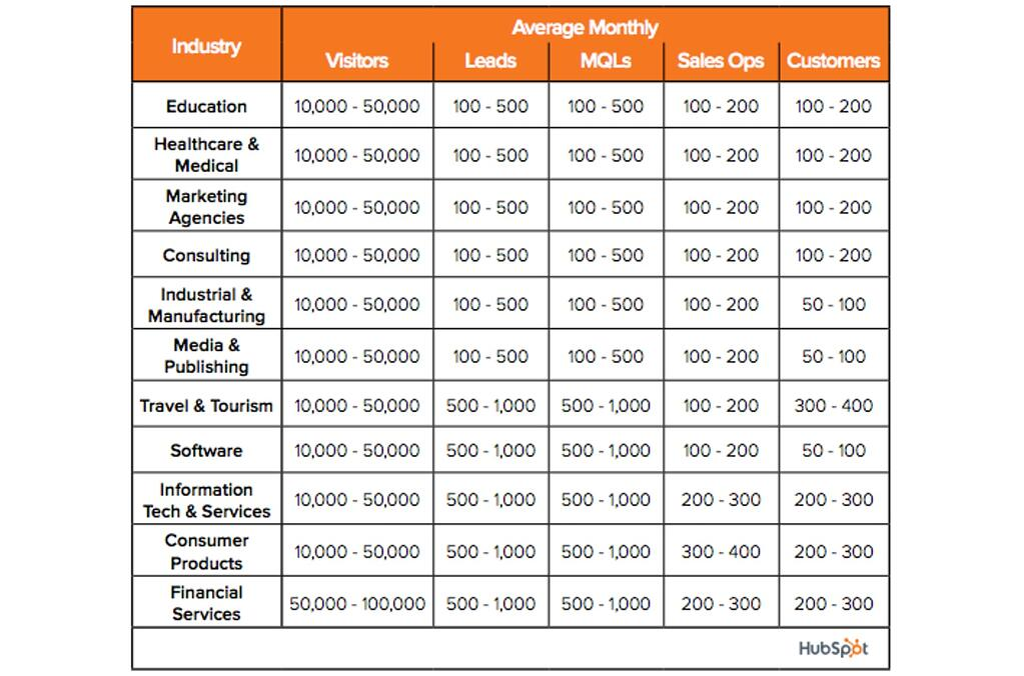 Leads genereren per sector