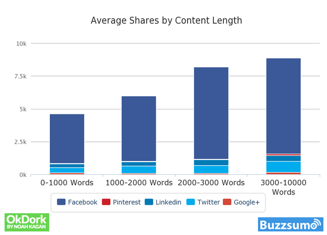 Long form content shares